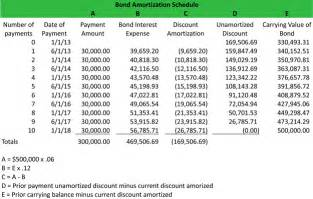 T Accounts Excel Template Carrying Value Of A Bond
