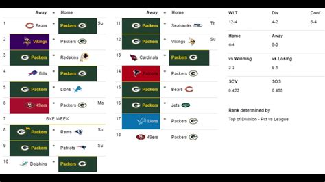 Nfl Record Predictions For The 2018-2019 Season