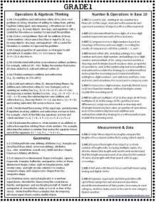 1 Grade Math Common Core Cheat Sheet
