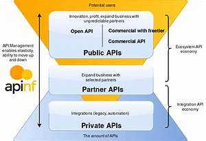 From Private To Public  U2014 Api Types From Business Perspective