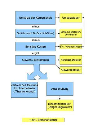 koerperschaftsteuer deutschland wikipedia