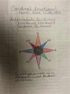 Cardinal Directions And Compass Rose Classroom Poster