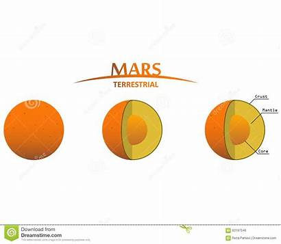 Terrestrial Clipart Mars Layers Planet Planets Earth