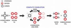 Engine Combustion Process Explained  U2013 X