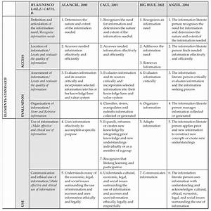 Information literacy competency standards for higher ...