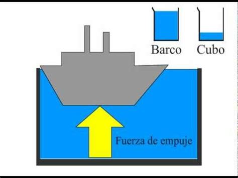 Porque Flota Un Barco Wikipedia by 191 Por Qu 233 Flota Un Barco Principio De Arqu 237 Medes Youtube