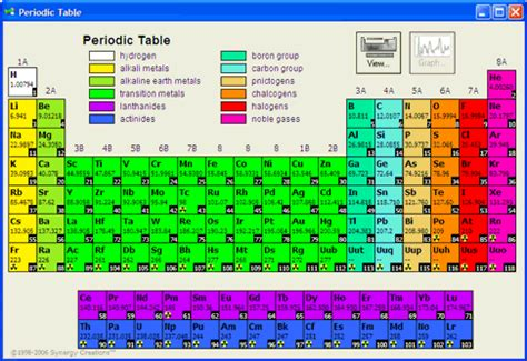 Synergy Creations  Periodic Table For Windows