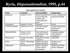 Dispensationalism Ryrie Pdf