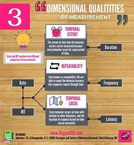 Dimensional Qualities Of Measurement Graphic To Help You
