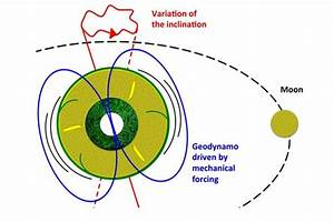Is The Moon Maintaining Earth U0026 39 S Magnetism