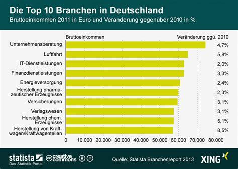 Infografik Die Top 10 Branchen In Deutschland Statista