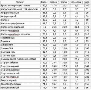 Сколько калорий есть чтобы быстро похудеть калькулятор