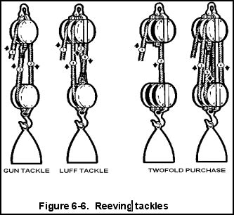 similiar block and tackle reeving keywords fm 55 17 chapter 6 block and tackle wire rope and marlinespike