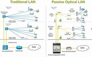 Passive Optical Network