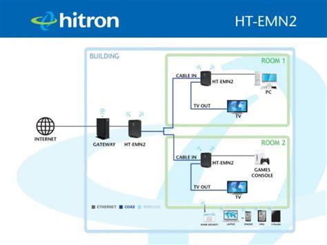 hitron americas ht emn network extender wi fi