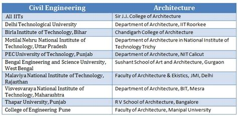 Architecture Vs Civil Engineering Key Differences, Scope