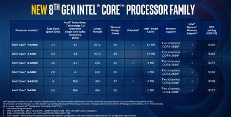 Intel Core I5 Vs Core I7 Which Processor Should You Buy? Extremetech
