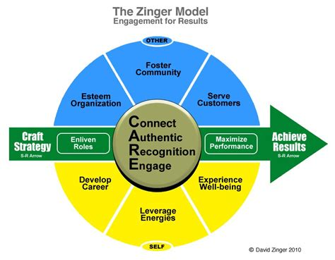 zinger model david zinger employee engagement speaker