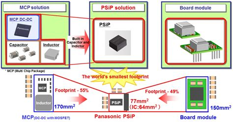 DC-DC Module with built-in Inductor (PSiP ...