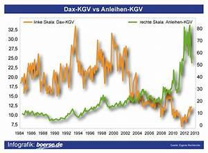 Kgv Berechnen Aktien : kgv vergleich bundesanleihen anleihen anleihen kgv ~ Themetempest.com Abrechnung