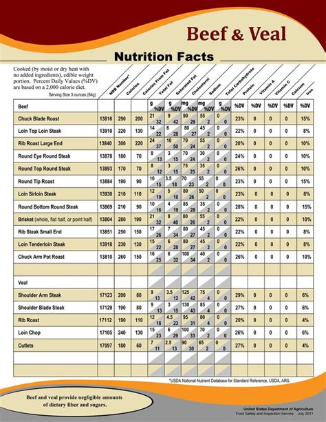 beef nutrition facts chart nutritional information