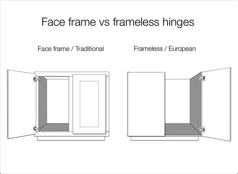 installing european hinges on face frame cabinets traditional to modern new kitchen cabinet doors panyl