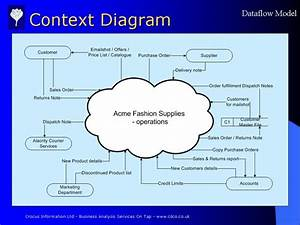 26 Images Of Context Diagram Template