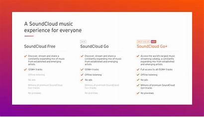 Soundcloud Subscription Plan Pricing Mid Plans Tier