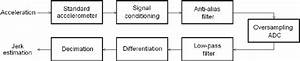 Block Diagram Of The Smart Sensor For Jerk Monitoring