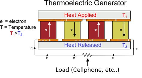 Thermoelectricity Why Does Thermoelectric Generator