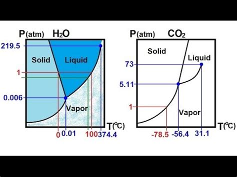 chemistry liquids  solids    phase change