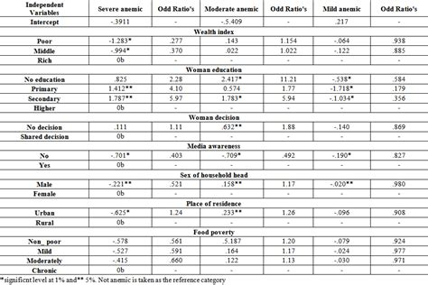 Anemia Table Related Keywords & Suggestions