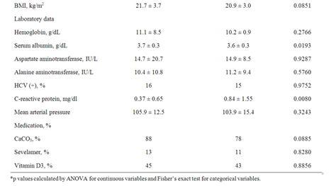 serum alkaline phosphatase levels and mortality of chronic hemodialysis patients