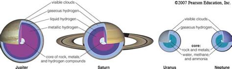 outer planets giant planets