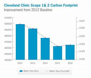 Climate Resilience 2017 | Cleveland Clinic