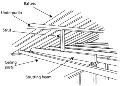 Ceiling Floor Joists Definition by Strutting Beams
