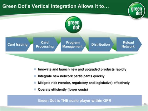 green dot overview