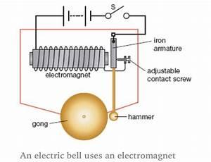 Electromagnet In A School Bell