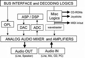 Block Diagram Of Sound Card Modules