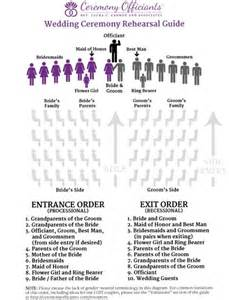25 best ideas about wedding processional order on wedding timeline planner - Wedding Ceremony Order