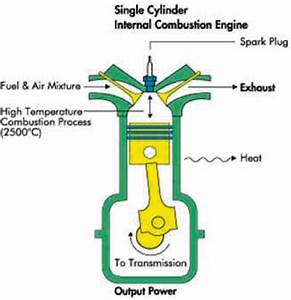 4 Diagram Of Internal Combustion Engine