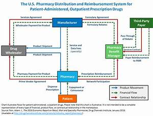 Drug Channels  Follow The Dollar  The U S  Pharmacy