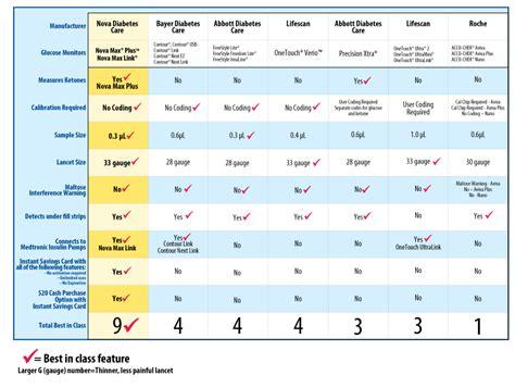 nova max  glucose  ketone testing   monitor