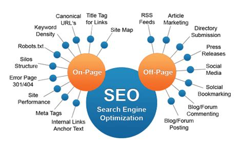 On Site Seo by Page Seo 13 Useful Strategies To Boost Your Ranking