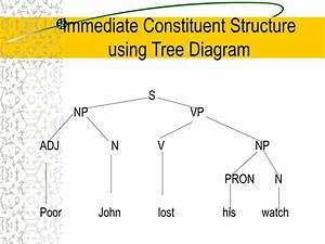 Ppt - Syntax Lecture -1 Powerpoint Presentation