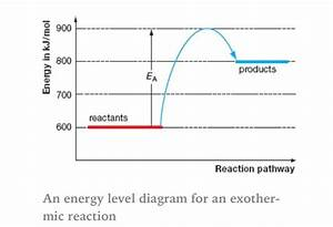 Energy Level Diagram For An Exothermic Reaction