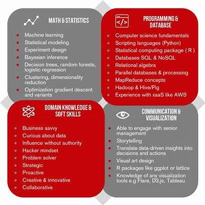 Skills Data Scientist Learning Machine Needs Skill