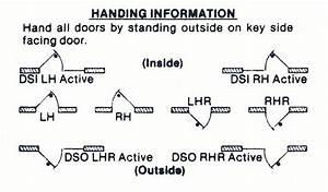 Door Swing Chart  U0026 Determining Door Handedness Door