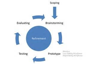 Software Prototype Development Process