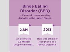 Binge Eating Disorder Statistics, Facts, and You
